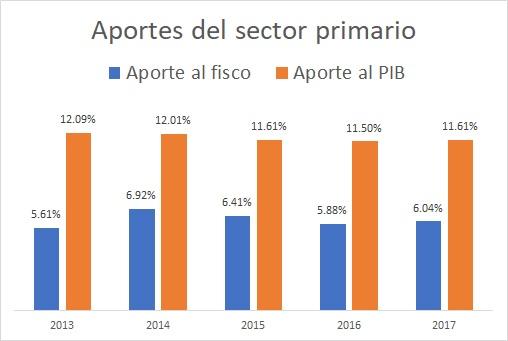 Fuente: – Datos de recaudación: Portal Unificado de Información Pública. – Datos de PIB: Anexo Estadístico del Banco Central del Paraguay.